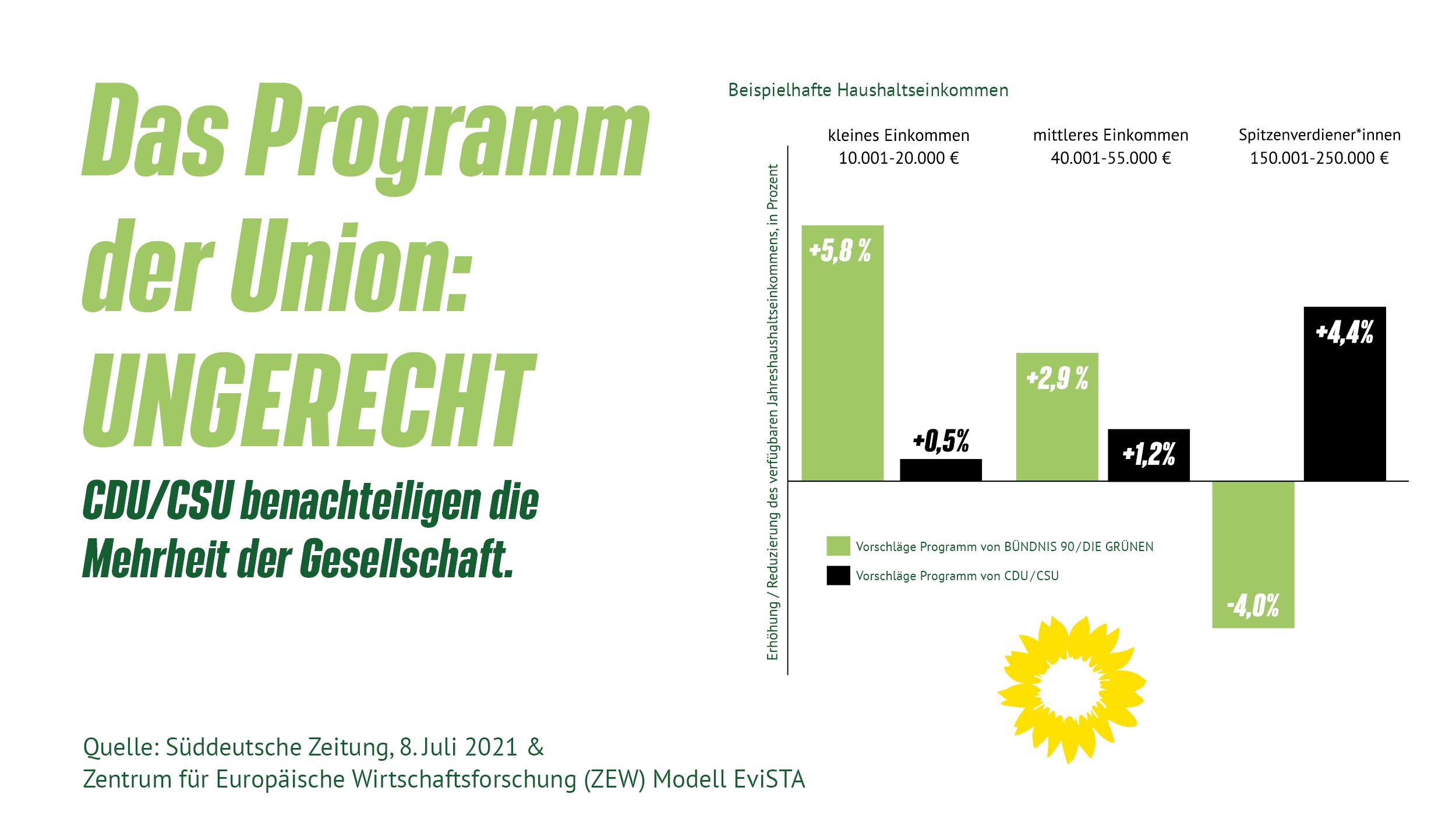 CDU/CSU benachteiligen die Mehrheit der Gesellschaft!